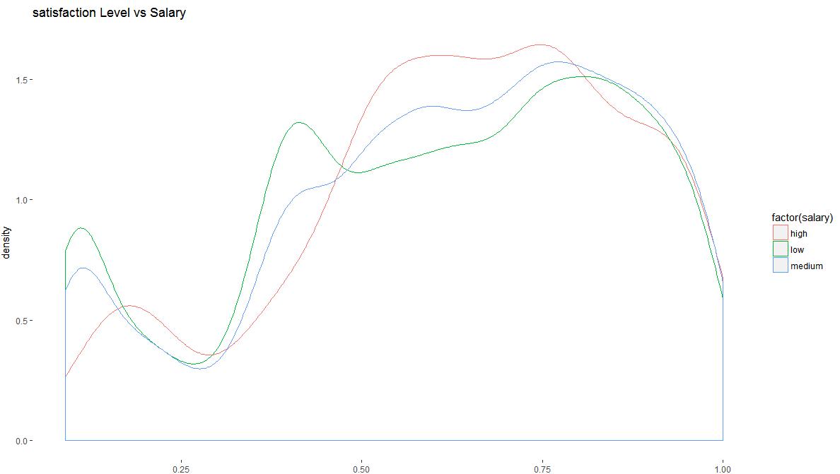satisfaction level vs salary