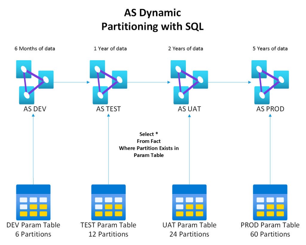 Dynamically partitioning tables in SSAS